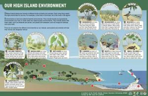 PCEP High Island Poster, English